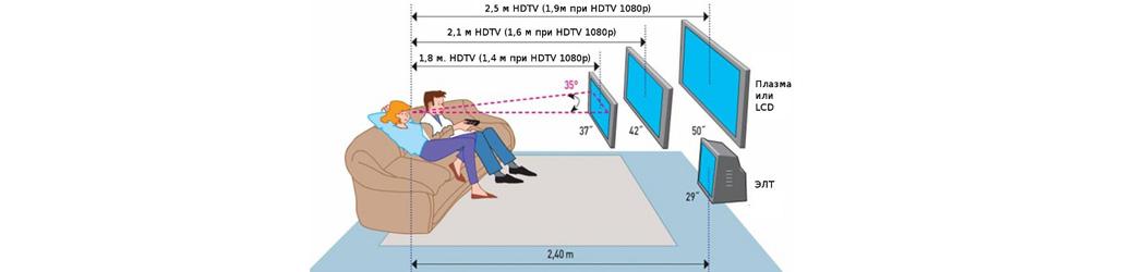 Расстояние телевизора в зависимости от диагонали.